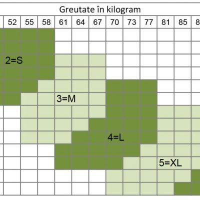 Tabel marimi cirorapi compresivi Scudotex